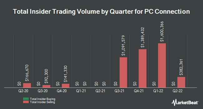 Insider Trades by Quarter for PC Connection (NASDAQ:CNXN)