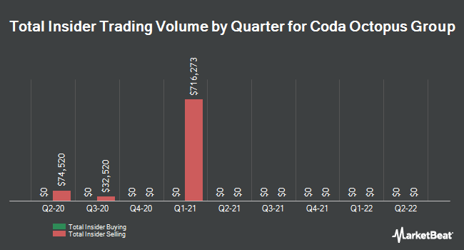 Insider Trading History for Coda Octopus Group (NASDAQ:CODA)