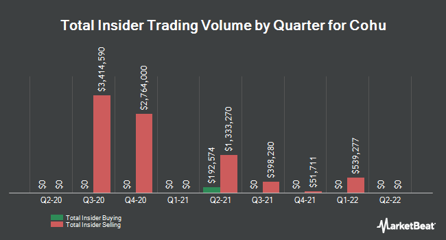 Insider Trades by Quarter for Cohu (NASDAQ:COHU)