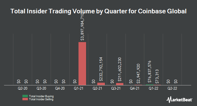Insider Buying and Selling by Quarter for Coinbase Global (NASDAQ:COIN)