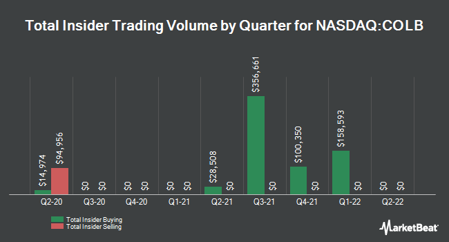Insider Buying and Selling by Quarter for Columbia Banking System (NASDAQ:COLB)