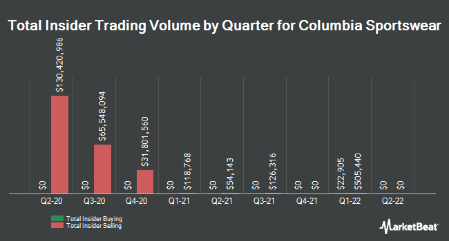 Insider Trades by Quarter for Columbia Sportswear Company (NASDAQ:COLM)