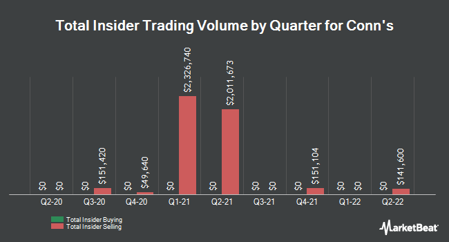 Insider Trades by Quarter for Conn`s (NASDAQ:CONN)