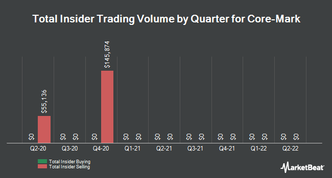Insider Trades by Quarter for Core-Mark Holding Company (NASDAQ:CORE)