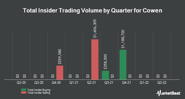Insider Trades by Quarter for Cowen (NASDAQ:COWN)