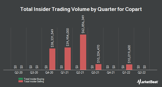 Insider Trades by Quarter for Copart (NASDAQ:CPRT)