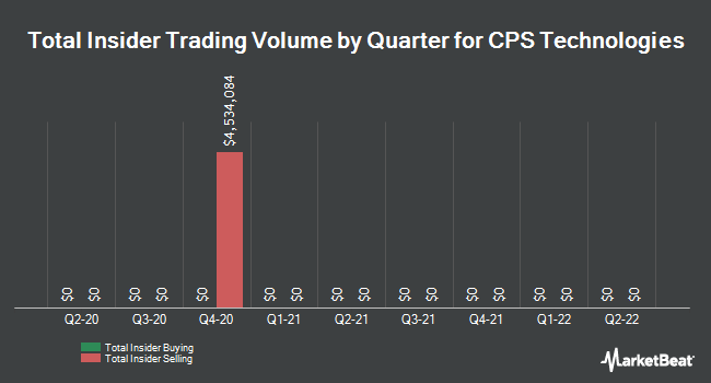 Insider Trades by Quarter for CPS Technologies Corp. (NASDAQ:CPSH)