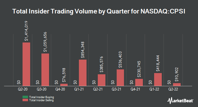 Insider Trades by Quarter for Computer Programs and Systems (NASDAQ:CPSI)