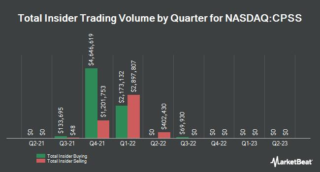 Insider Trades by Quarter for Consumer Portfolio Services (NASDAQ:CPSS)