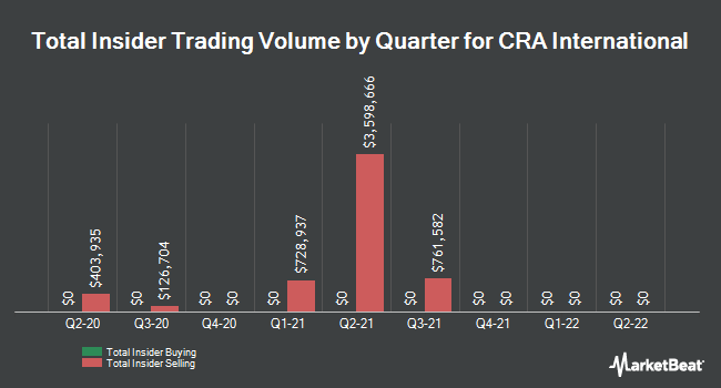 Insider Trades by Quarter for CRA International,Inc. (NASDAQ:CRAI)