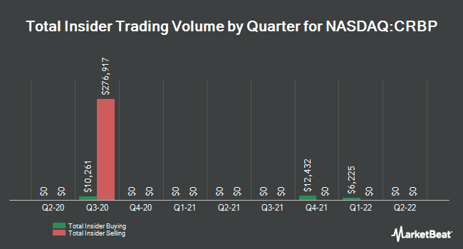 Insider Trades by Quarter for Corbus Pharmaceuticals (NASDAQ:CRBP)