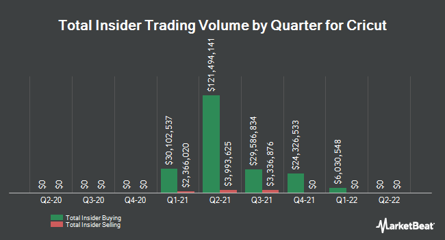 Insider Buying and Selling by Quarter for Cricut (NASDAQ:CRCT)