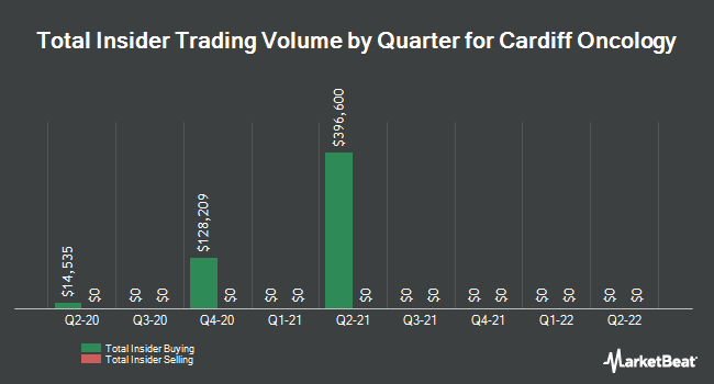 Insider Buying and Selling by Quarter for Cardiff Oncology (NASDAQ:CRDF)