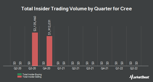 Insider Trades by Quarter for Cree (NASDAQ:CREE)