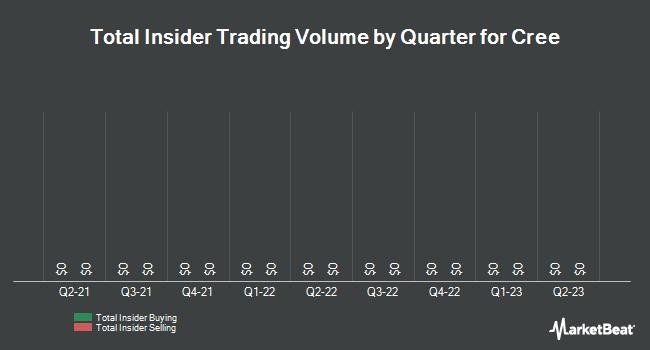 Insider Trades by Quarter for Cree (NASDAQ:CREE)