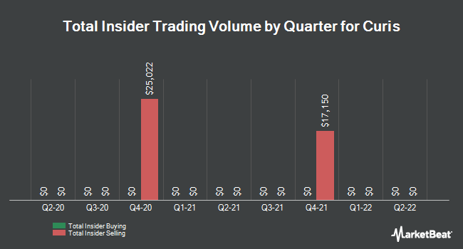 Insider Trades by Quarter for Curis (NASDAQ:CRIS)