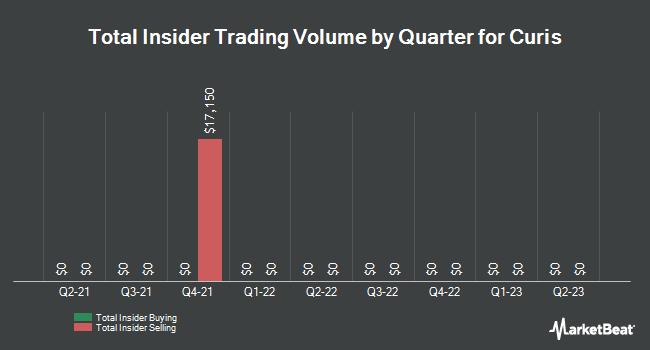 Insider Trading History for Curis (NASDAQ:CRIS)