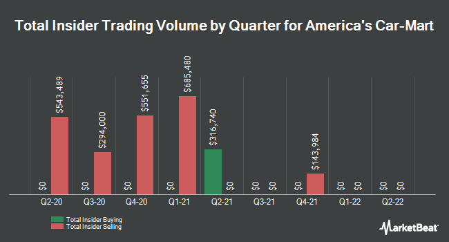 Insider Trades by Quarter for America`s Car-Mart (NASDAQ:CRMT)