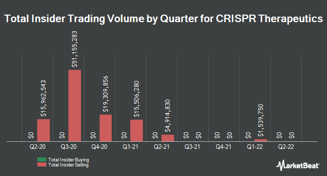 Insider Buying and Selling by Quarter for Crispr Therapeutics (NASDAQ:CRSP)