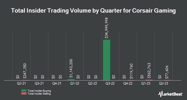 Insider Buys and Sells by Quarter for Corsair Gaming (NASDAQ: CRSR)