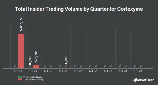 Insider Trades by Quarter for Chiesi USA (NASDAQ:CRTX)