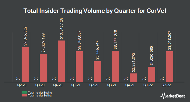 Insider Buying and Selling by Quarter for CorVel (NASDAQ:CRVL)