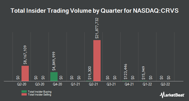 Insider Buying and Selling by Quarter for Corvus Pharmaceuticals (NASDAQ:CRVS)