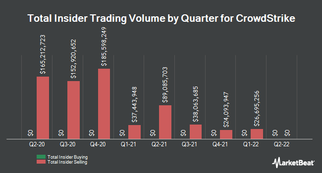 Insider Buying and Selling by Quarter for Crowdstrike (NASDAQ:CRWD)