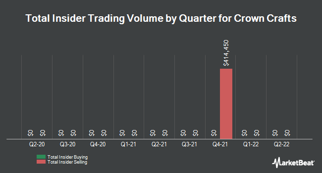 Insider Trades by Quarter for Crown Crafts (NASDAQ:CRWS)