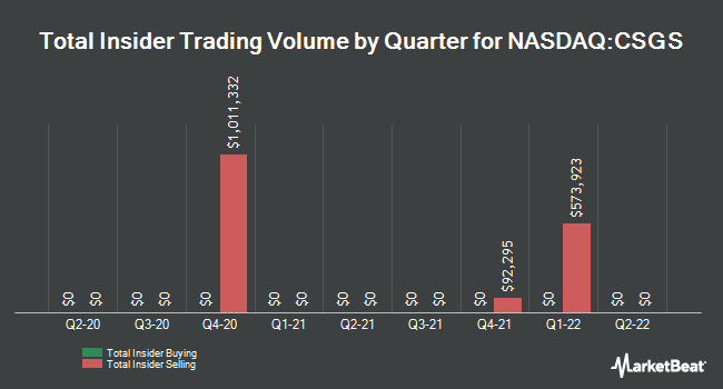 Insider Trades by Quarter for CSG Systems International (NASDAQ:CSGS)