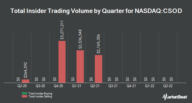 Insider Trades by Quarter for Cornerstone OnDemand (NASDAQ:CSOD)