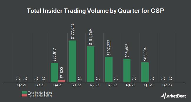Insider Trading History for CSP (NASDAQ:CSPI)