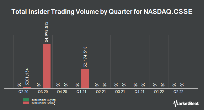 Insider Buying and Selling by Quarter for Chicken Soup for The Soul Entrtnmnt (NASDAQ:CSSE)