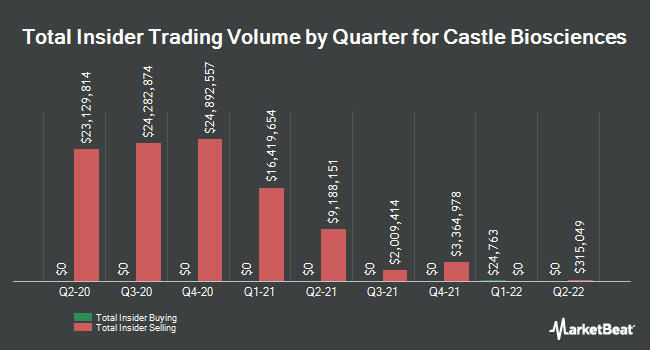 Insider Buying and Selling by Quarter for Castle Biosciences (NASDAQ:CSTL)