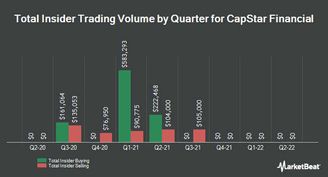 Insider Trades by Quarter for Capstar Financial (NASDAQ:CSTR)