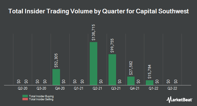 Insider Trades by Quarter for Capital Southwest Corporation (NASDAQ:CSWC)