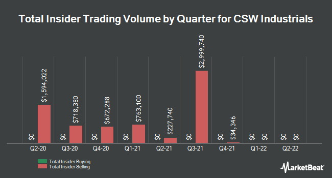Insider Trades by Quarter for CSW Industrials (NASDAQ:CSWI)