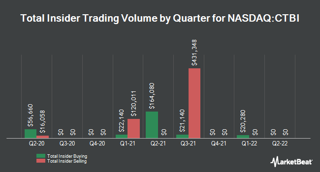 Insider Trades by Quarter for Community Trust Bancorp (NASDAQ:CTBI)