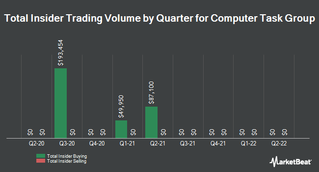 Insider Trades by Quarter for Computer Task Group (NASDAQ:CTG)