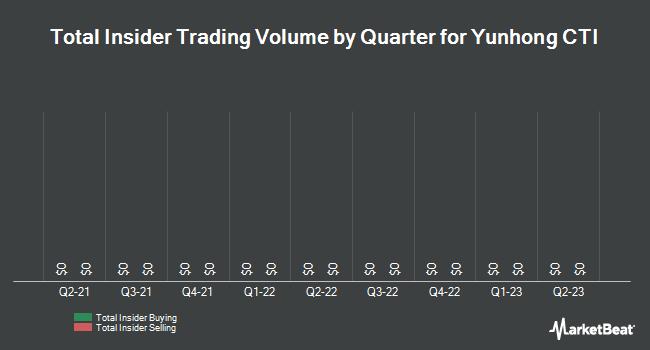 Insider Trades by Quarter for CTI Industries (NASDAQ:CTIB)