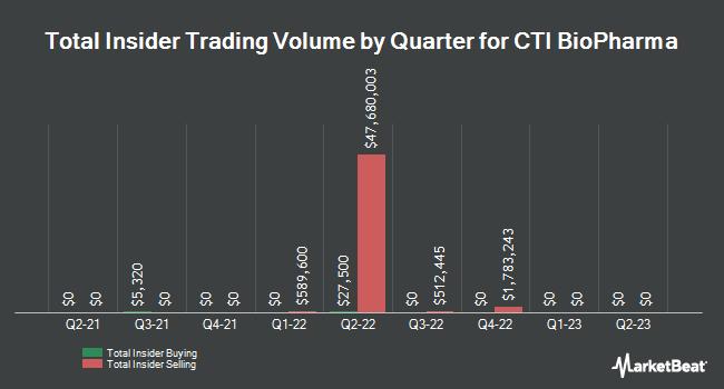Insider Trades by Quarter for CTI BioPharma Corp. (NASDAQ:CTIC)