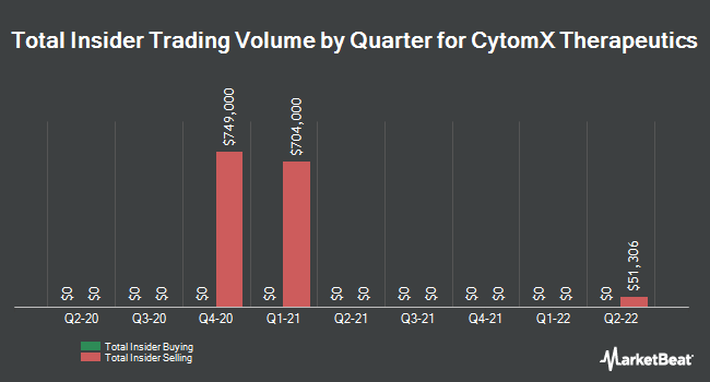 Insider Trades by Quarter for CytomX Therapeutics (NASDAQ:CTMX)