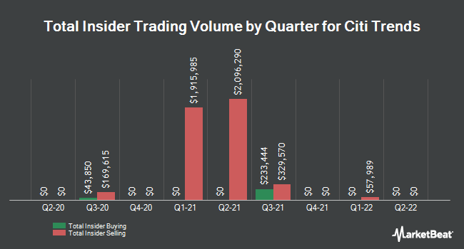 Insider Trades by Quarter for Citi Trends (NASDAQ:CTRN)