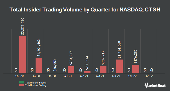 Insider Buying and Selling by Quarter for Cognizant Technology Solutions (NASDAQ:CTSH)