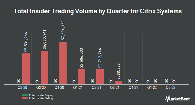 Insider Trades by Quarter for Citrix Systems (NASDAQ:CTXS)