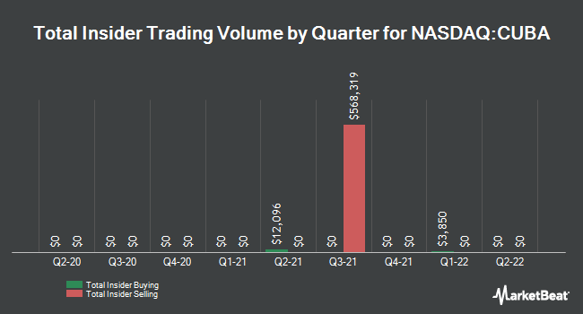 Insider Trades by Quarter for Herzfeld Caribbean Basin Fund (NASDAQ:CUBA)
