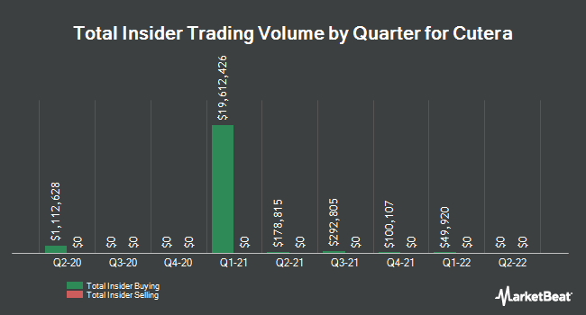 Insider Trades by Quarter for Cutera (NASDAQ:CUTR)
