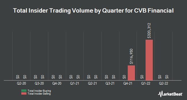 Insider Trades by Quarter for CVB Financial (NASDAQ:CVBF)