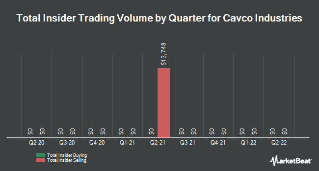 Insider Trades by Quarter for Cavco Industries (NASDAQ:CVCO)
