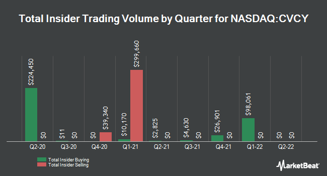 Insider Trades by Quarter for Central Valley Community Bancorp (NASDAQ:CVCY)